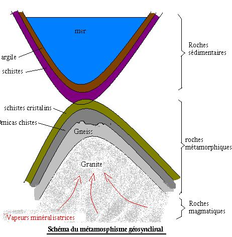 Les roches sedimentaires