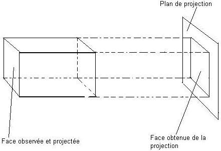 dessiner cylindre en perspective